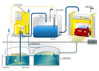 China Sewage Treating Equipment supplier